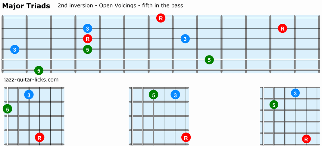 Major triads guitar 2nd inversion open voicings