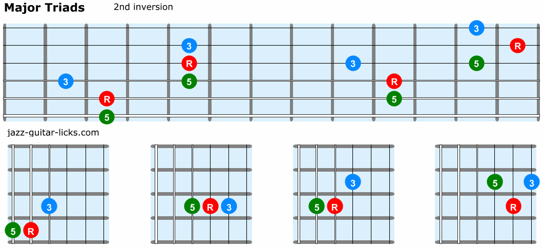 Major triads guitar 2nd inversion