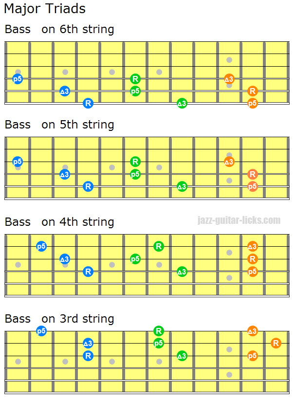 Major triads guitar chords 2