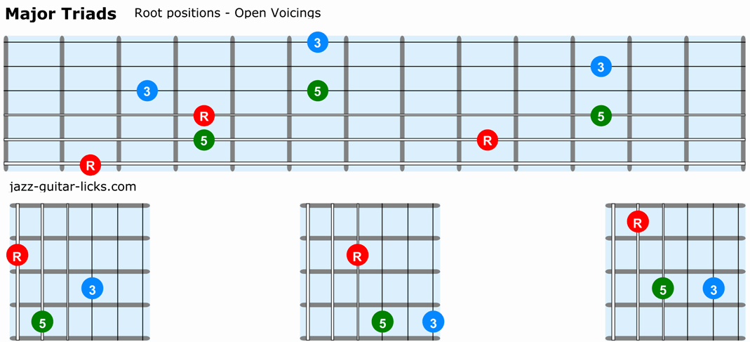 Major triads guitar root positions open voicings