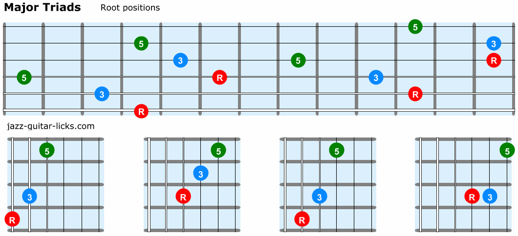 Major triads guitar root positions