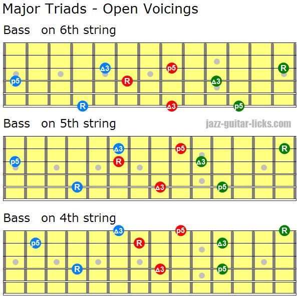 Major triads open voicings 1