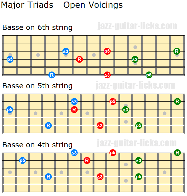 Major triads open voicings
