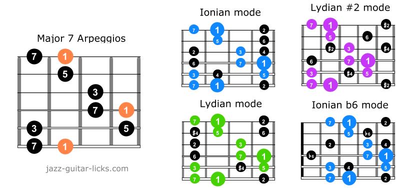 Major7 arpeggio guitar scales