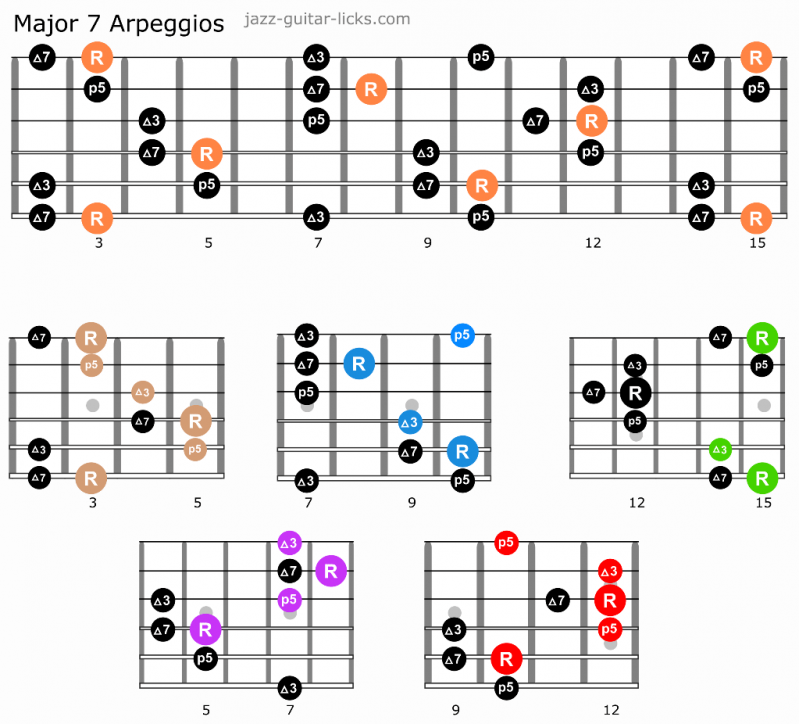 Major 7 guitar arpeggios caged