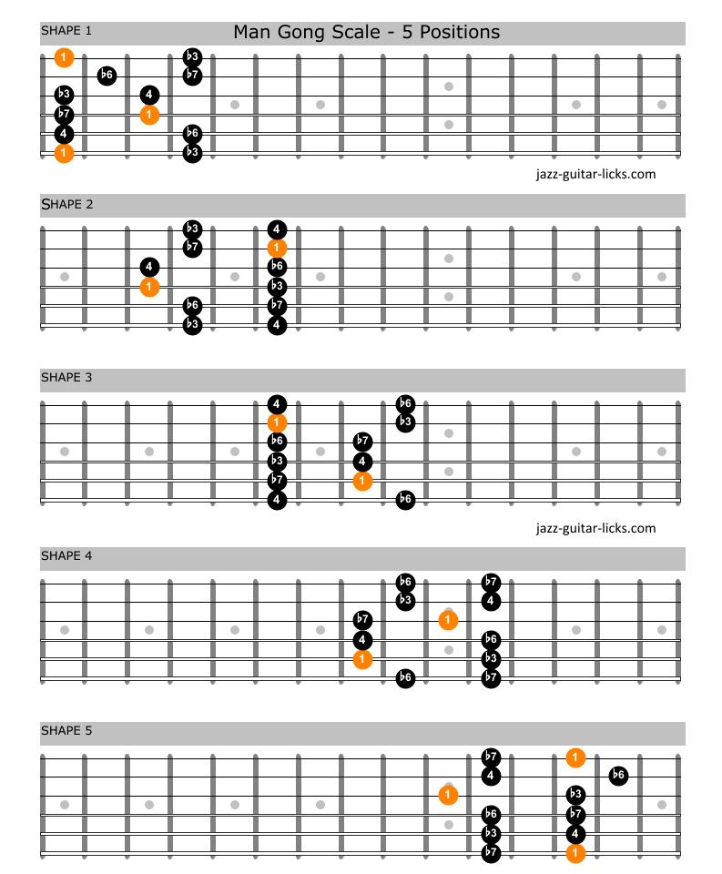 Man gong guitar scale charts