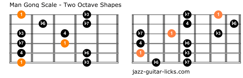 Man gong guitar scale diagrams