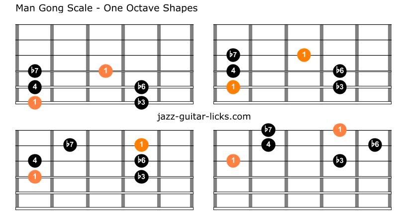 Man gong guitar scale shapes