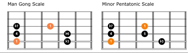 Man gong versus minor pentatonic scale