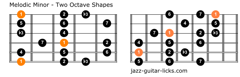 Melodic minor scale for guitar two octave shapes