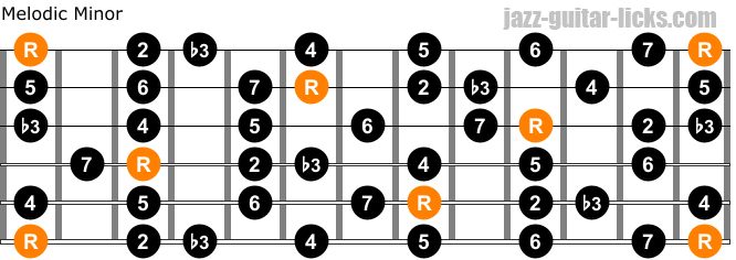 Melodic minor scale guitar chart