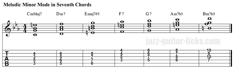 Melodic minor scale harmonized in seventh chords