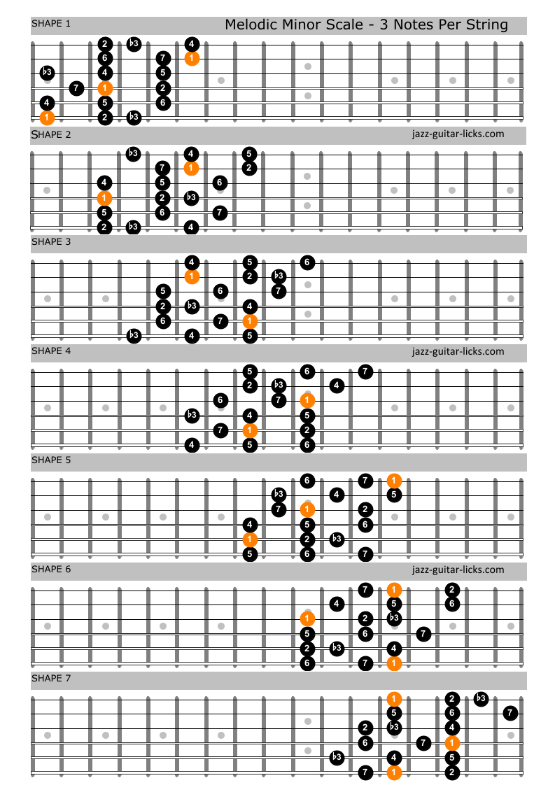 Melodic minor scale shapes for guitar