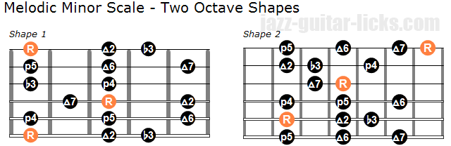 Melodic minor scale two octave shapes