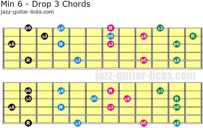 Min 6 guitar chords drop 3 voicings