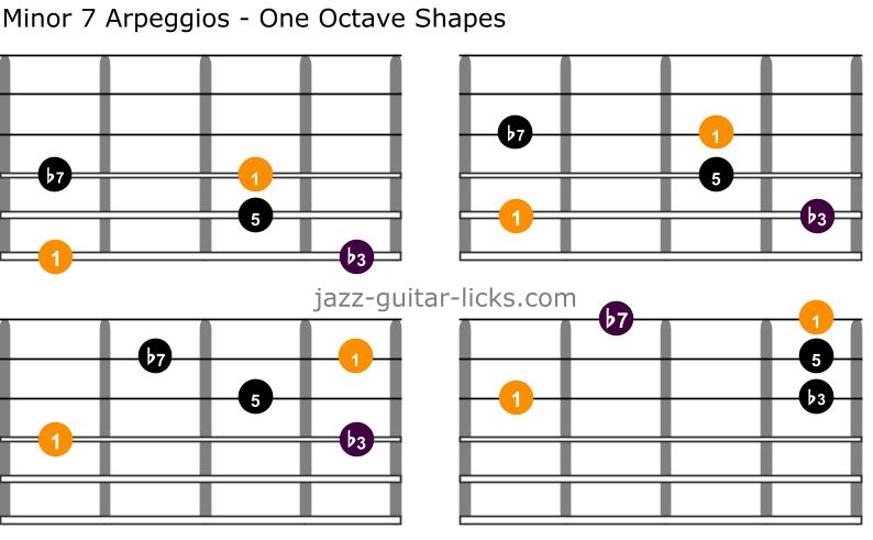 Min7 guitar arpeggios one octave
