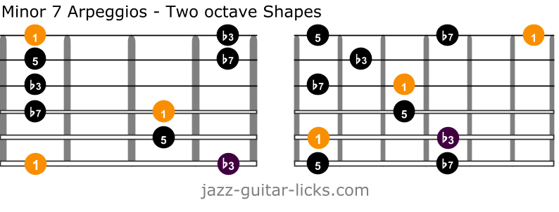 Min7 guitar arpeggios two octave shapes