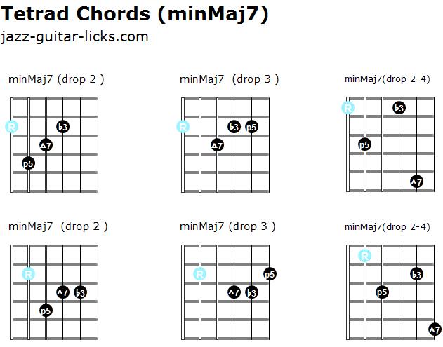 Minmaj7 tetrad chords