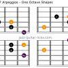 Minmajor 7 guitar arpeggios one octave