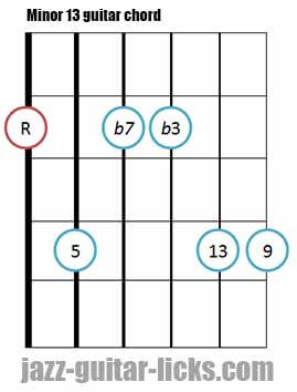 Minor 13 guitar chord diagram 2