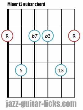 Minor 13 guitar chord diagram 3