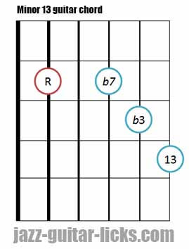 Minor 13 guitar chord diagram 4