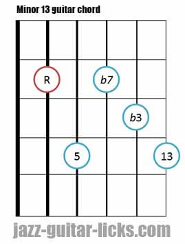 Minor 13 guitar chord diagram 5