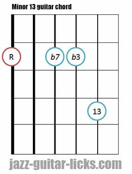 Minor 13 guitar chord diagram 6