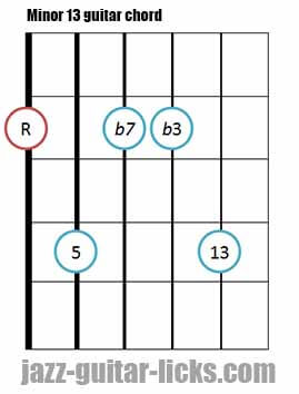 Minor 13 guitar chord diagram