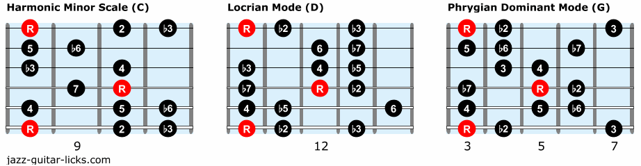 Minor 2 5 1 guitar scales 2