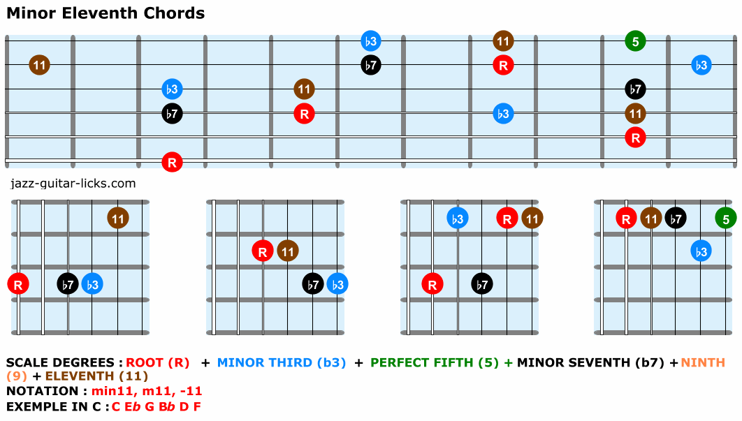 Minor eleventh chords for guitar