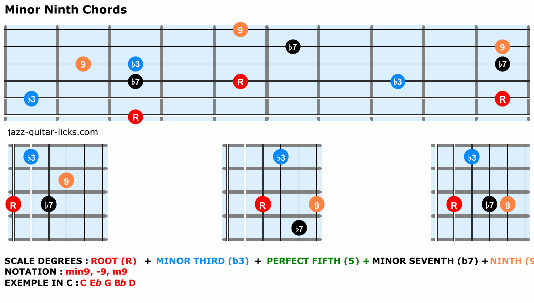 Minor ninth guitar chords