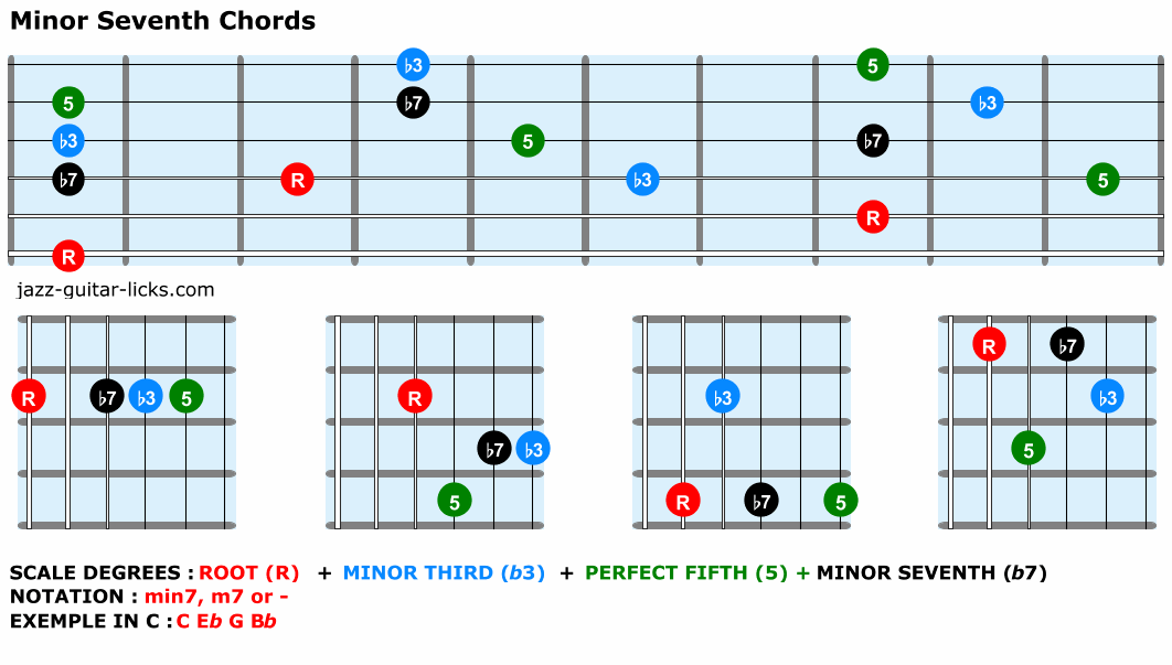 Minor seventh chords guitar shapes