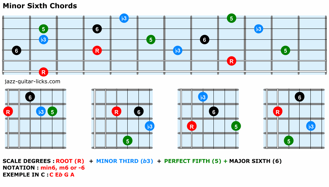 Minor sixth guitar chords