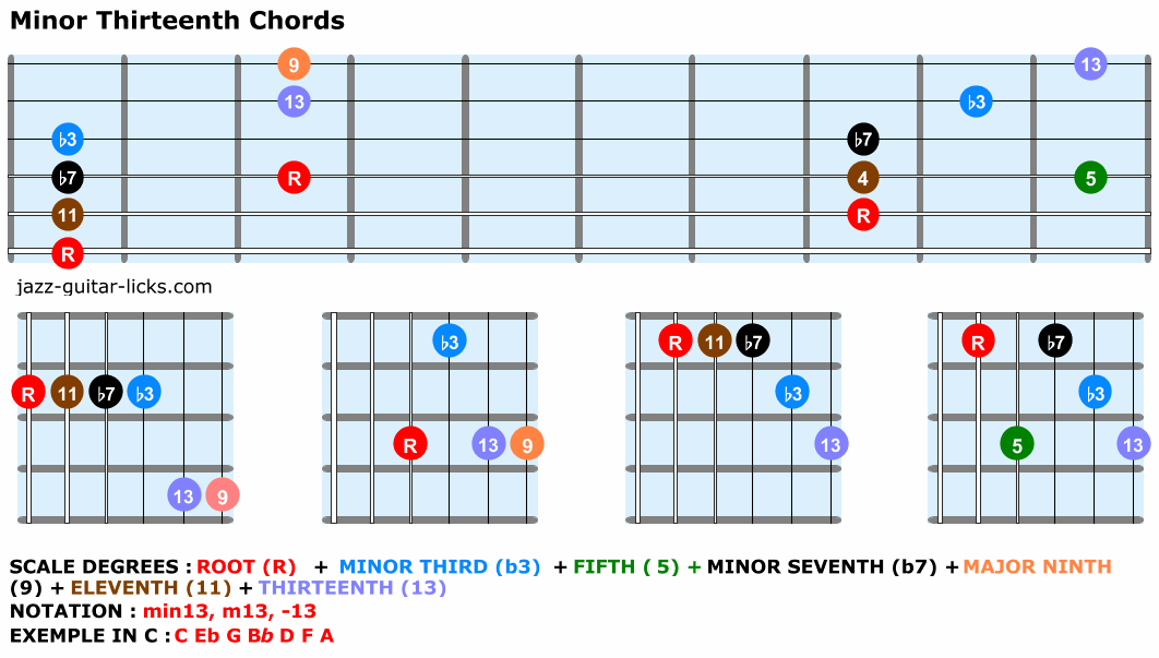 Minor thirteenth guitar chords chart