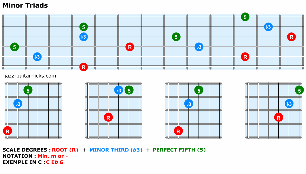 Minor-triads-guitar-shapes
