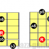 Minor 6 arpeggios for guitar