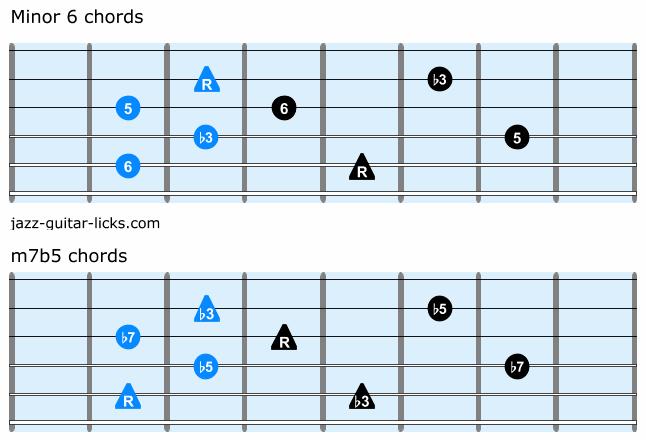 Minor 6 chord guitar
