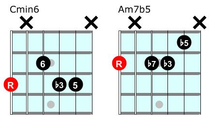 Minor 6 chord vs m7b5