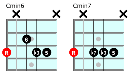 Minor 6 chord vs min 7