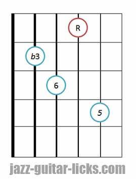 Minor 6 guitar chord 5