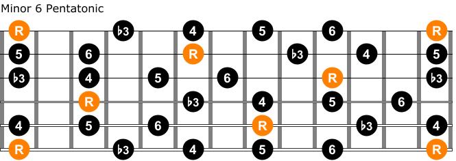 Minor 6 pentatonic guitar scale chart