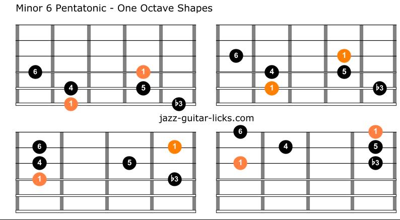 Minor 6 pentatonic scale guitar charts