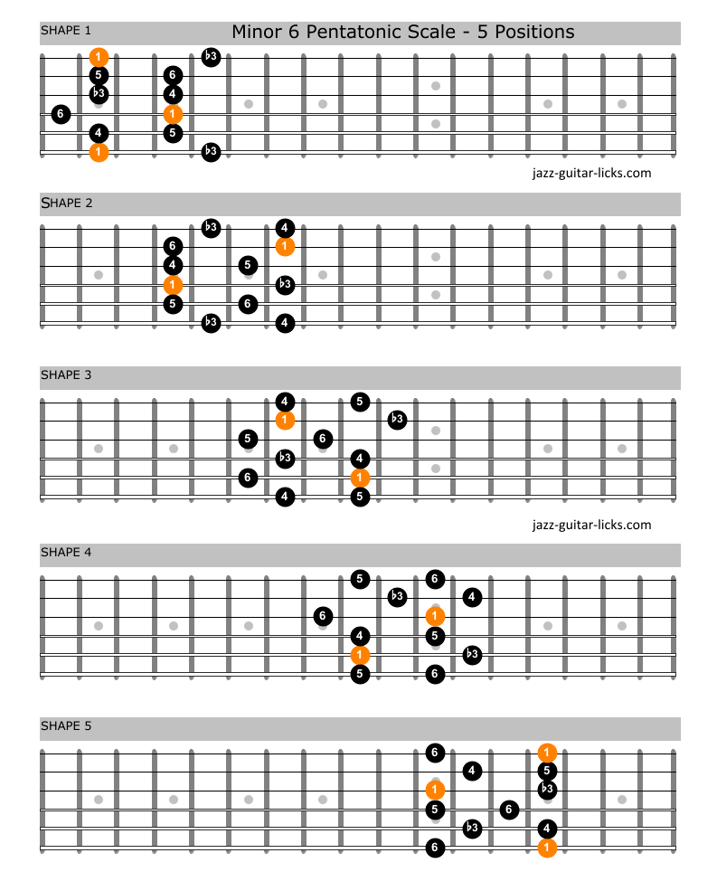 Minor 6 pentatonic scale guitar shapes