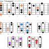Minor 7 arpeggios guitar 1