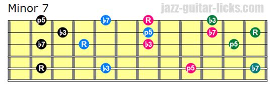 Minor 7 drop 3 chords bass on 5th string 1