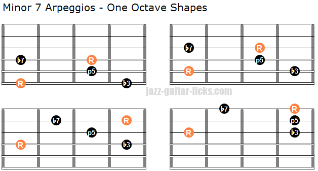Minor 7 one octave arpeggio shapes