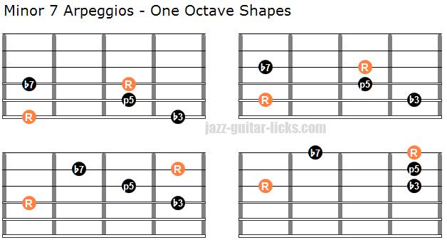 Minor 7 one octave arpeggio shapes