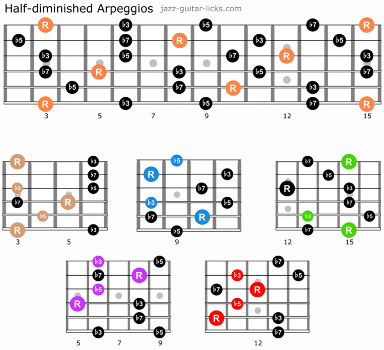 Minor 7b5 arpeggios guitar caged