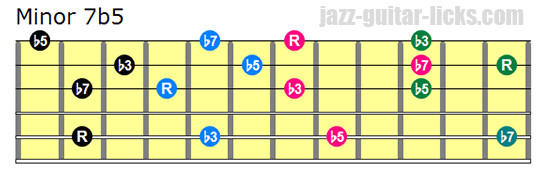 Minor 7b5 drop 3 chords bass on 5th string